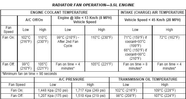 Fan Operation Condition