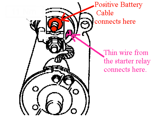 On solenoid do go where a the wires starter Where does