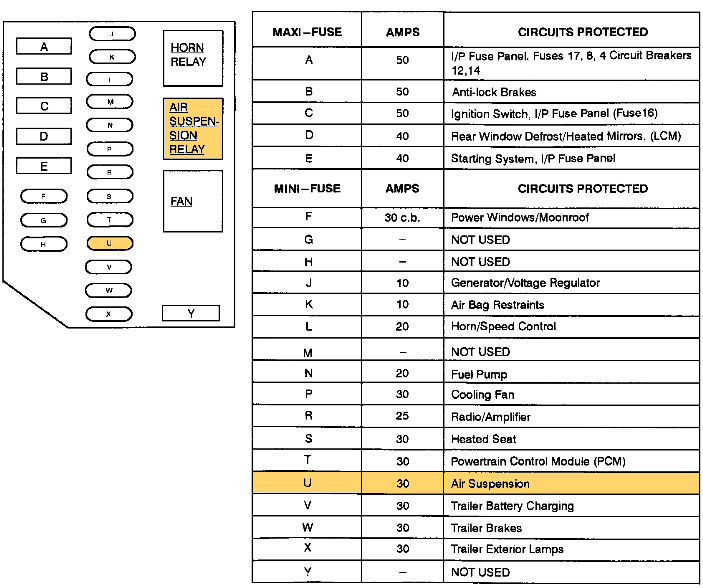 wiring diagram 2000 lincoln town car what causes the air suspension to quit working on my 1997