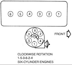RepairGuideContent likewise Repair Ford 4 0 Engine besides T10047209 Jeep 258 6 cylinder as well Jeep Cj 258 Engine Diagram likewise P 0900c152802522b8. on jeep 258 firing order