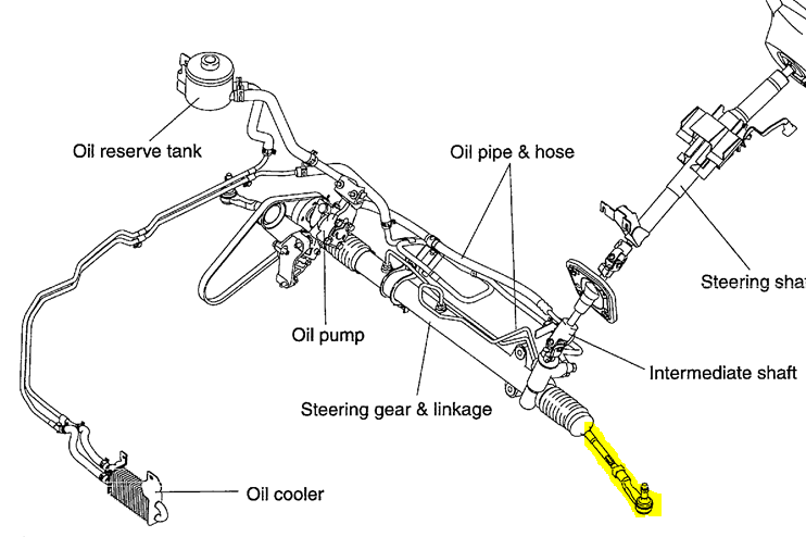 which one is the tie rod  i see the control arm that steers the wheel on the right of the