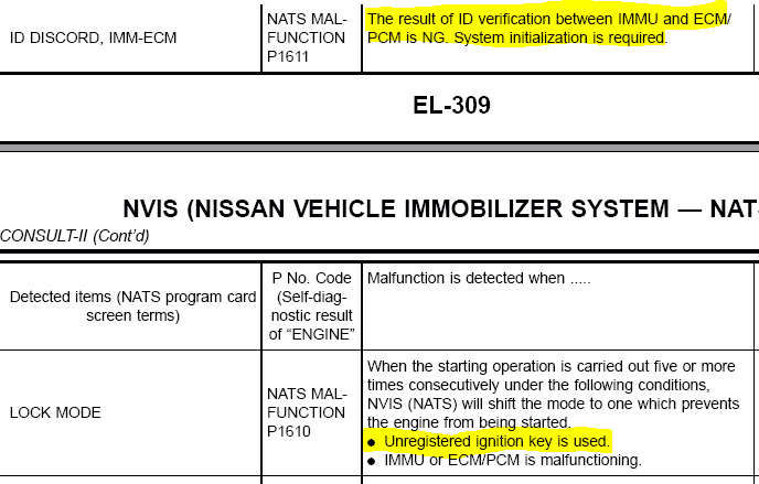 I need to know code p1610 and p1611 nissan sentra 2000