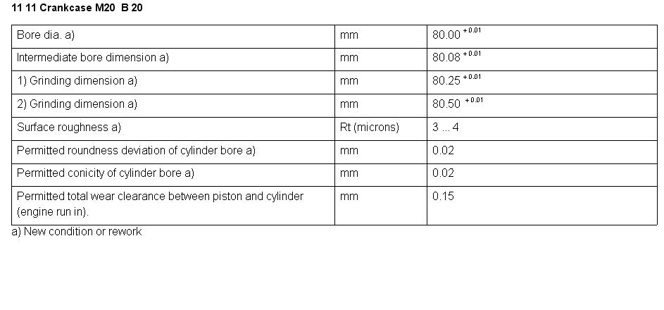 1981 bmw 320i: the bore size specs and piston diameter specs