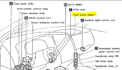 My Mechanic Thinks Fuel Pump Relay Needs To Be Replaced On Rhjustanswer: Fuel Pump Relay Location On 1996 Infiniti I30 At Gmaili.net