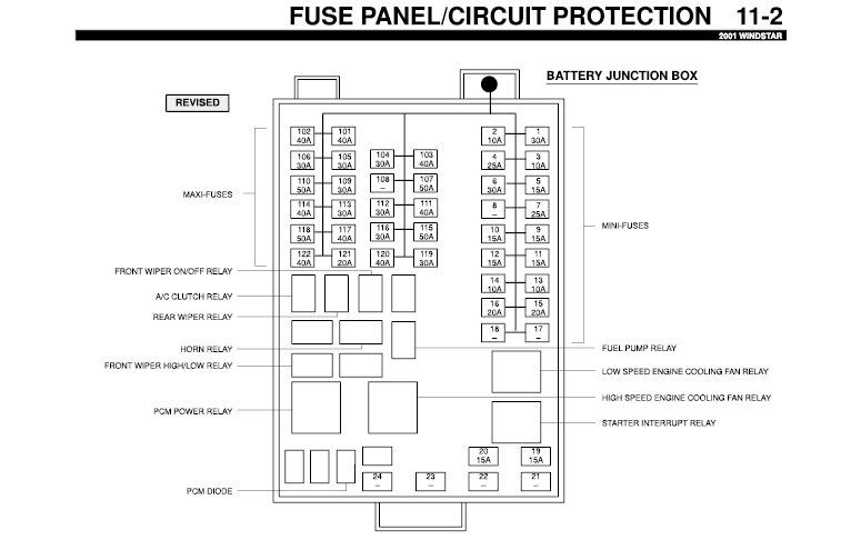 I desperately need a fuse panel diagram for a 2001 Ford Windstar.