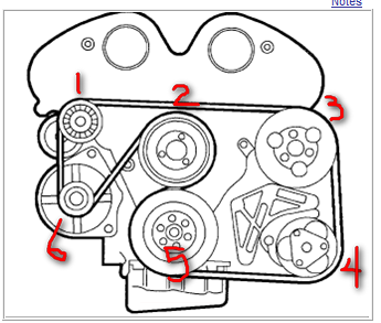 which pulley is the upper right corner of a 03 saturn vue 2 wd rh justanswer com 2008 Saturn Vue 2003 Saturn Vue