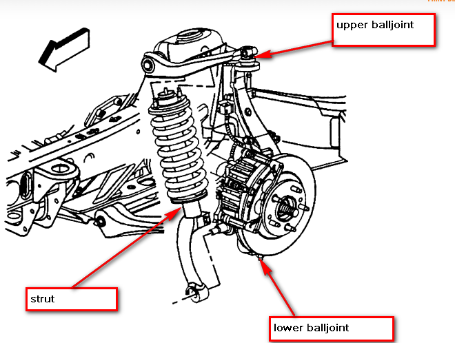 I Was Wondering If The Buick Rainier Has Ball Joints  I