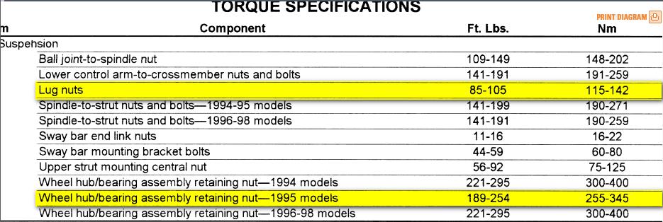 wheel nut torque chart
