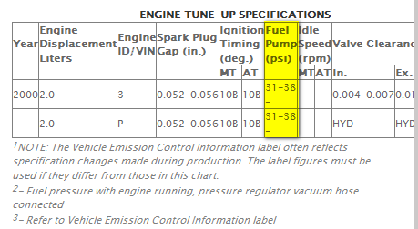 What Should The Fuel Pressure Be For A 2000 Focus Se With