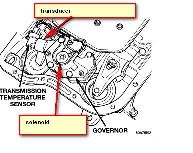 Dodge Ram Transmission Parts Diagram - Wiring Diagrams Dock