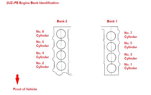 2002toyota Sequoia Where Is A Bank 1 Sensor 1 O2 Sensor