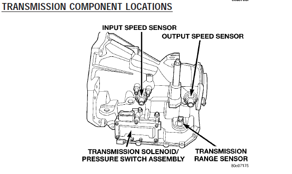 on Dodge Code P0700 Transmission Shift Solenoid Replacement