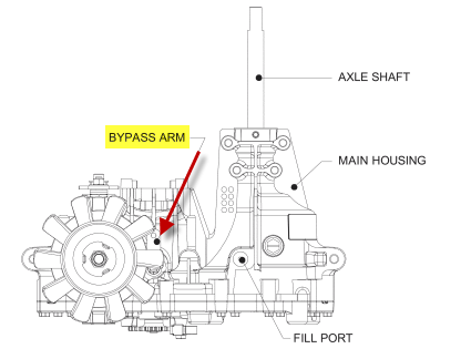 Toro hydrostatic not working  Transmission problems?