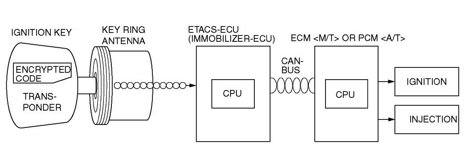 how to program a transponder key for mitsubishi eclipse 2007 mitsubishi car wiring diagram 2001 mitsubishi radio wiring diagram
