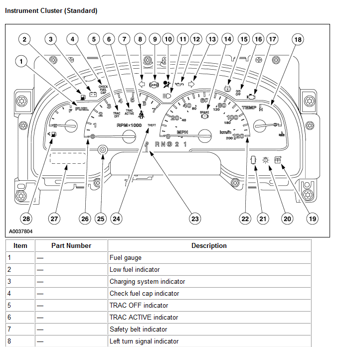 need a list of dashboard symbols and meanings dashboard symbols and meanings