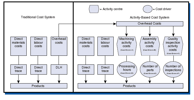 Briefly Describe The Activity Based Costing Allocation Process