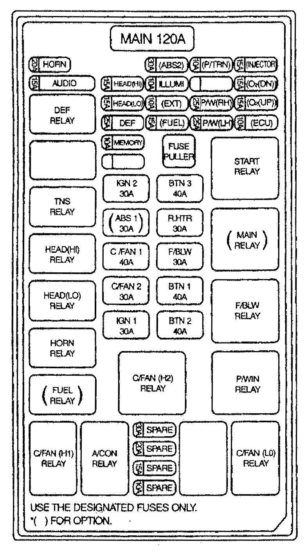 2005 kia sedona fuse panel diagram owner manual \u0026 wiring diagram 2007 Kia Sedona Fuse Box Diagram