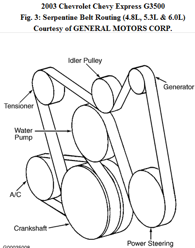 2003 Gmc Sierra 1500 Serpentine Belt Diagram