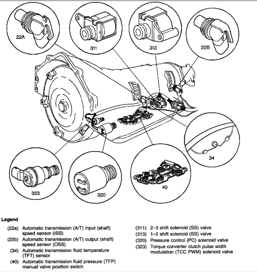 1994 chevy k1500 transmission diagram i have a 95    chevy    truck that when i accelerate i have to  i have a 95    chevy    truck that when i accelerate i have to